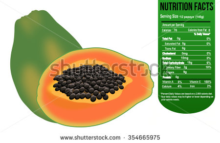 Papaya nutrition facts