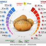 potato nutrition facts