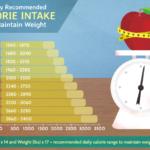 caloric intake