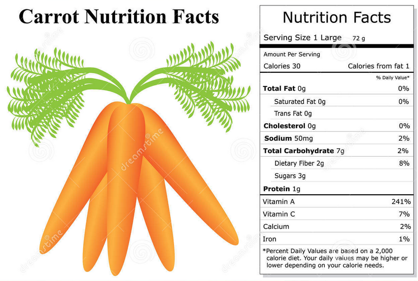 carrots nutrition facts