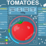 Finding Tomato Nutrition Facts