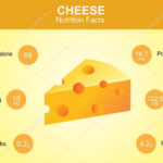 Cheese Nutrition Facts