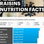 Raisins Nutrition