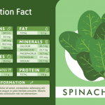 spinach nutrition facts